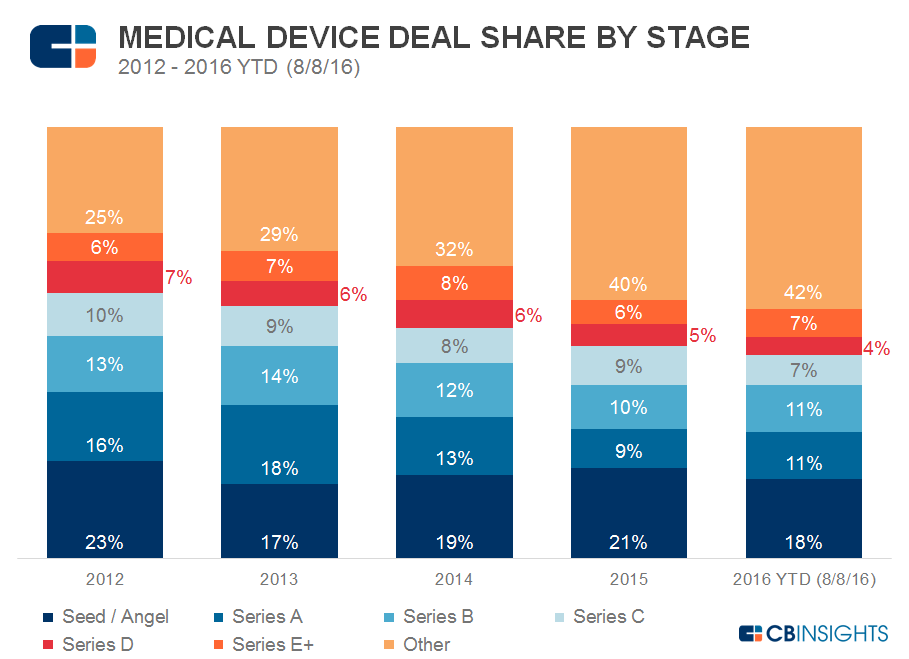 Med Device Deal Share