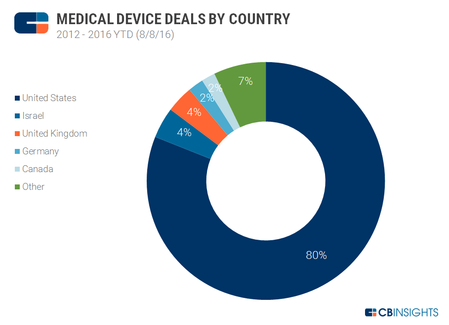 Med Device Deals by State