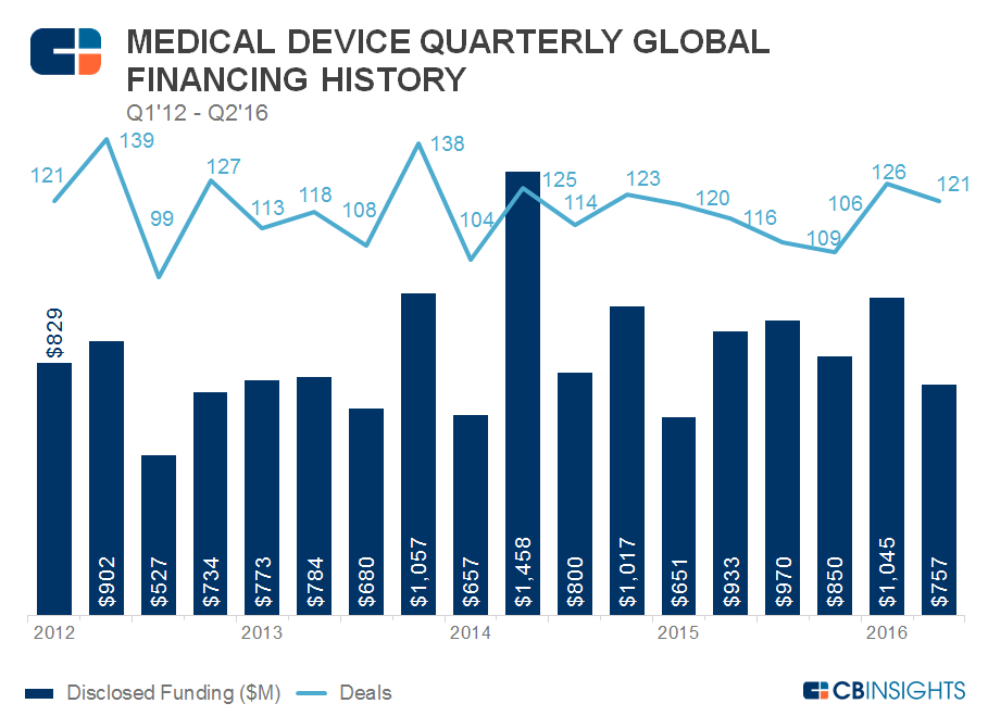 Med Device Quarterly