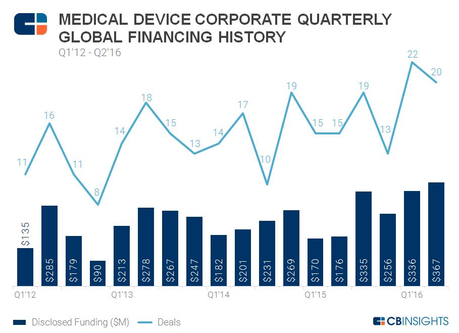 Quarterly corporate funding
