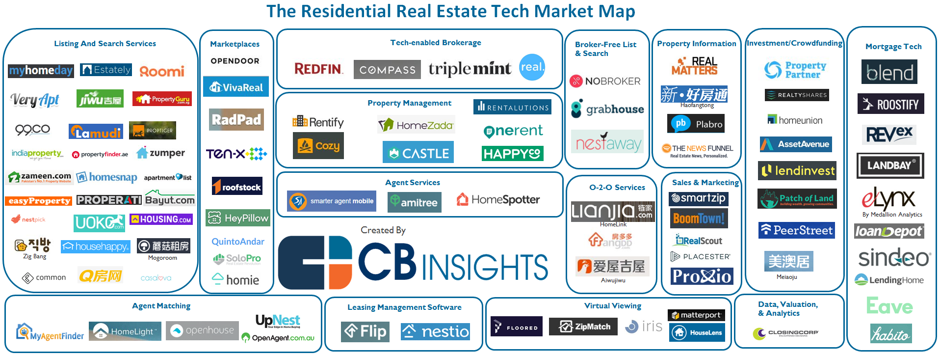 Startups reshaping residential real estate buying and selling