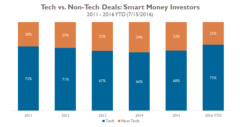 Smart Money Tech v Non Tech