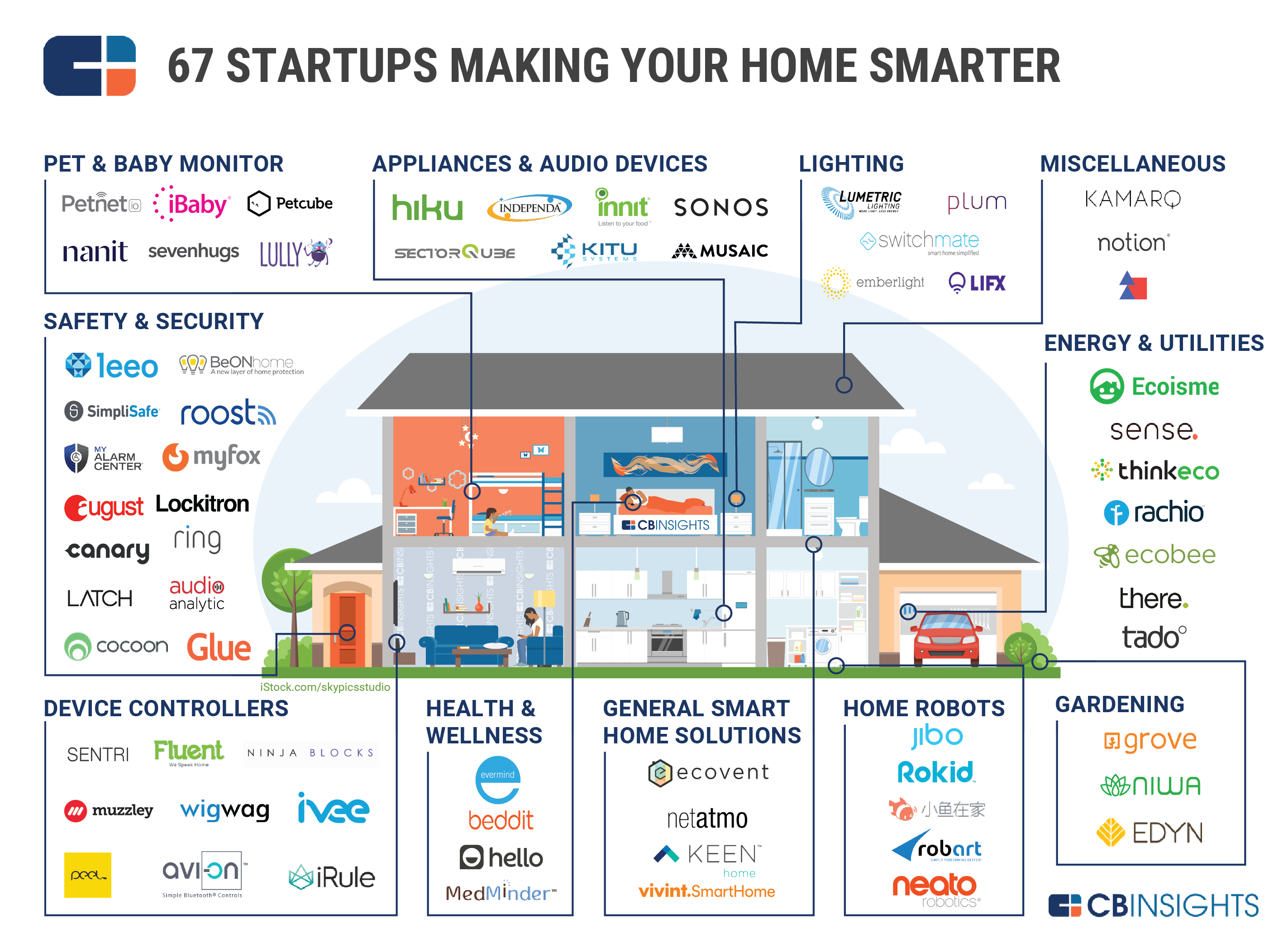 Smart home market map 67 startups in home automation for Best industrial design companies