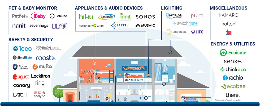 Smart Home Market Map: 67 Startups In Home Automation, Smart ...
