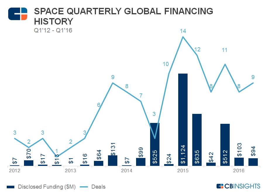 Space Financing