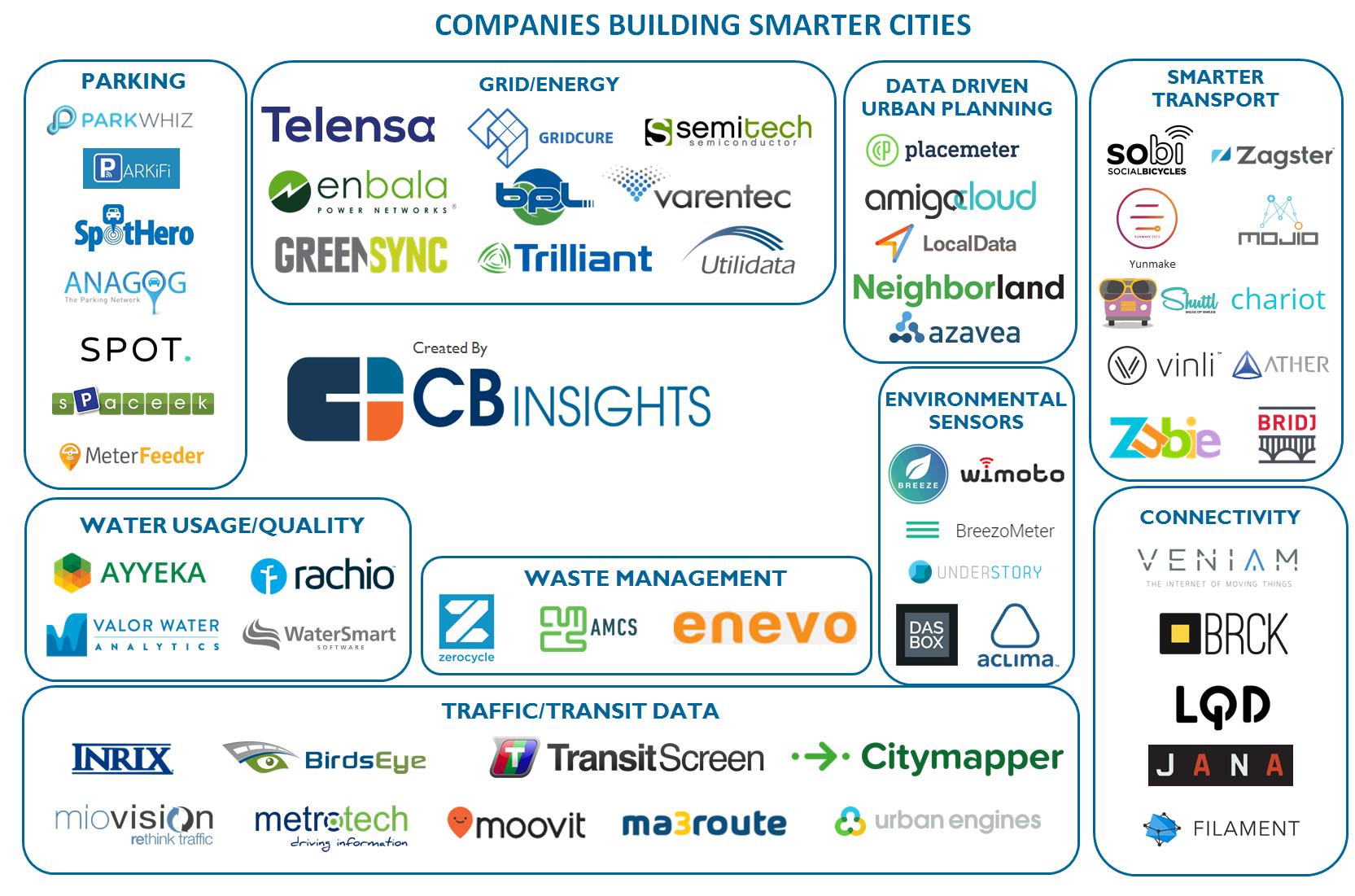 45 Market Maps Covering Fintech Cpg Auto Tech
