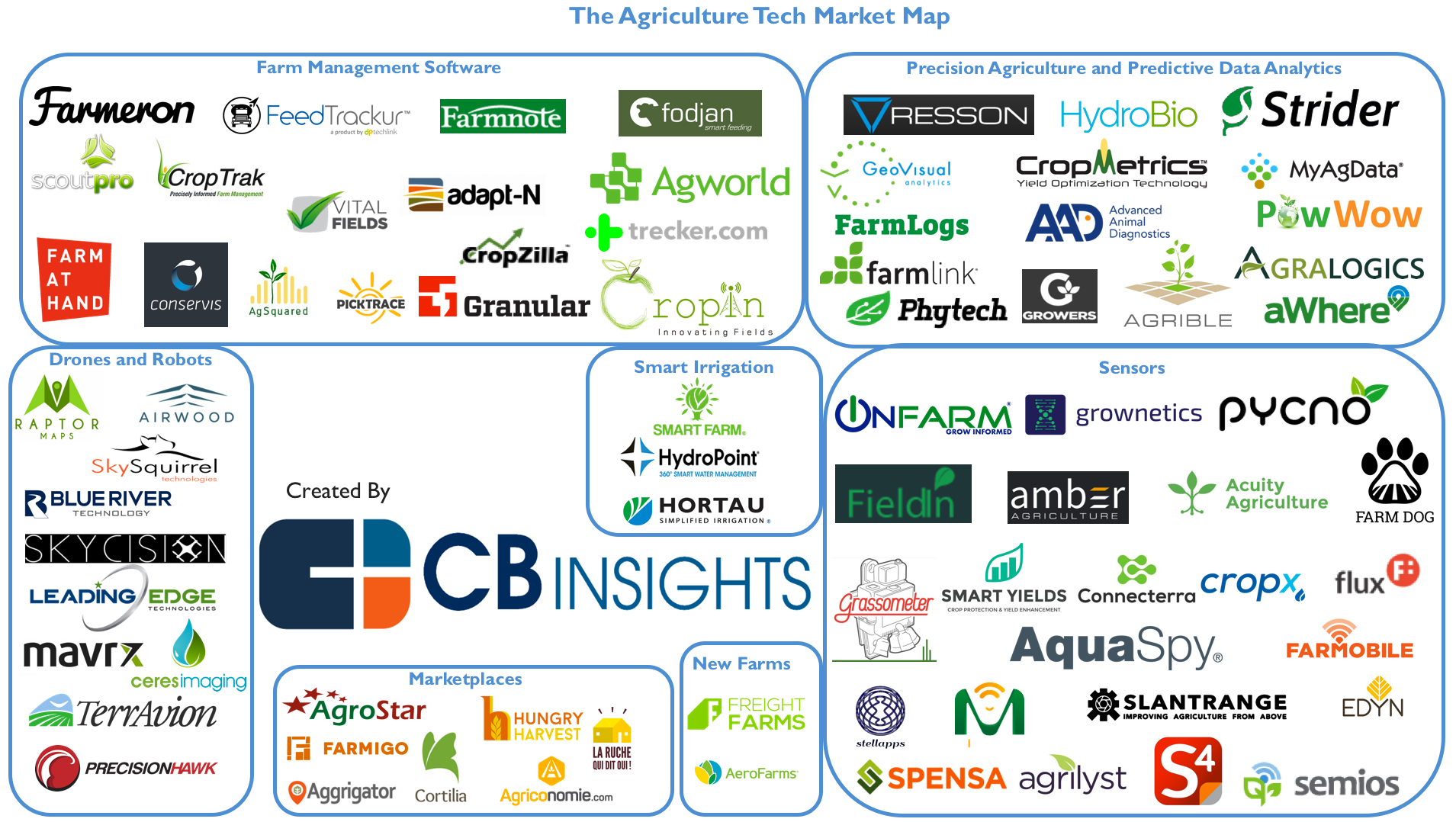 Agriculture Tech Market Map Startups Powering The Future