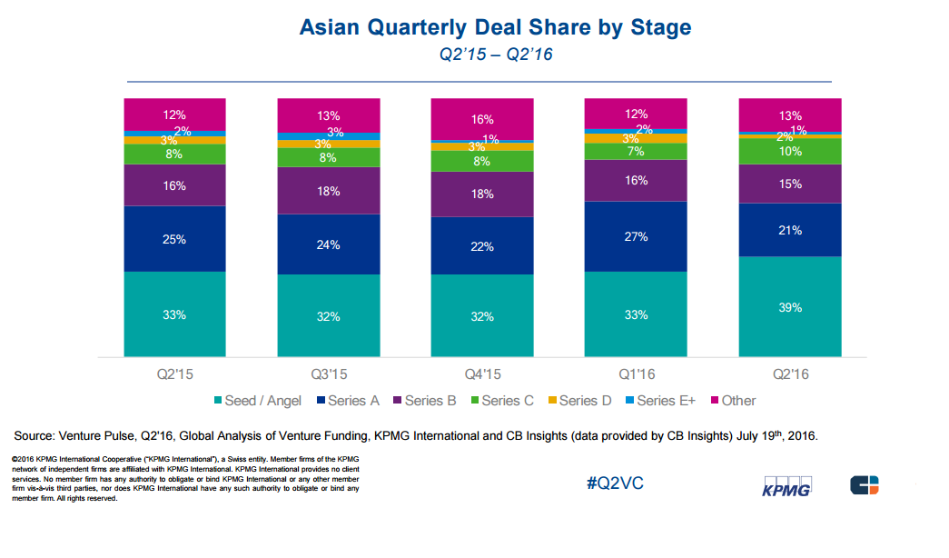 asia quarterly deal share by stage