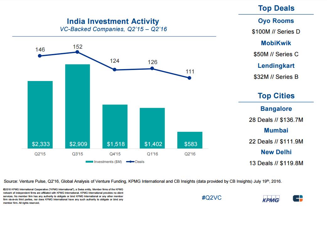 india investment activity