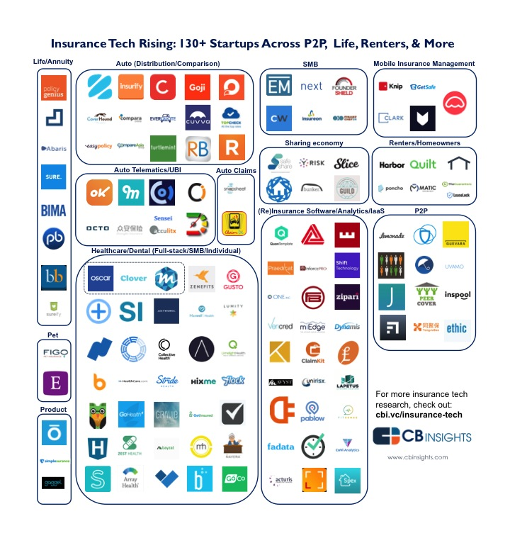 Insurance Startups Across P2P, Life, Commercial & More