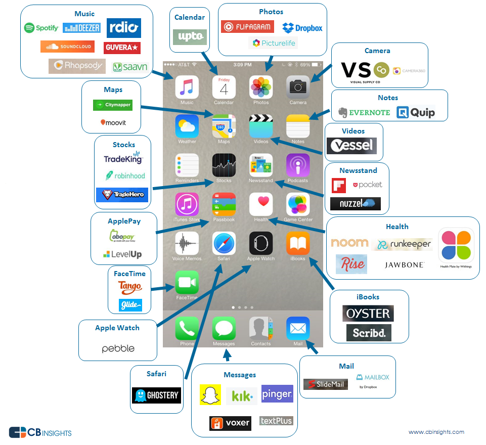 Startups Attacking Apple's Core Apps And Services