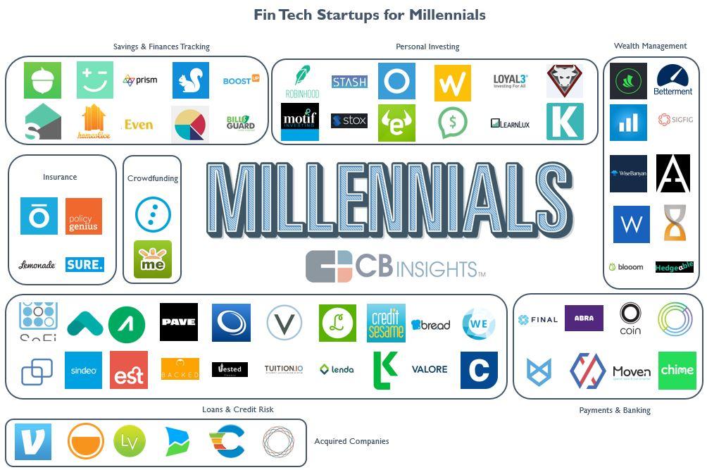 Fintech Startups Targeting Millennials
