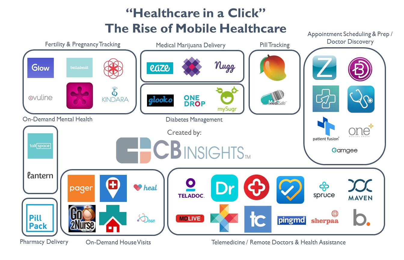 Startups working on mobile solutions in healthcare