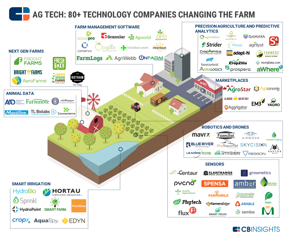 most updated ag tech