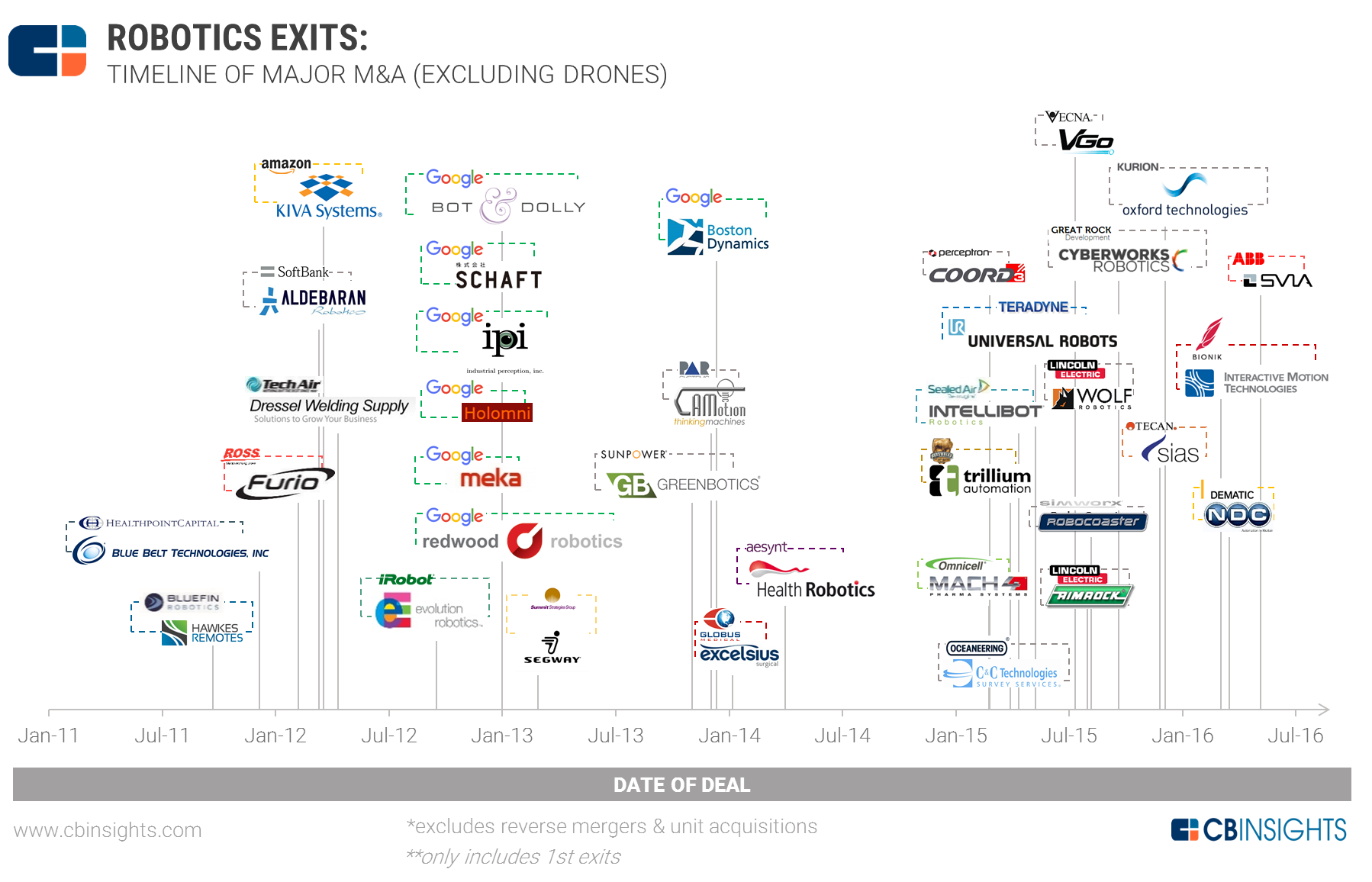 Robotics M&A: Acquisitions Reach New High In 2015 Boosted By Wave Of