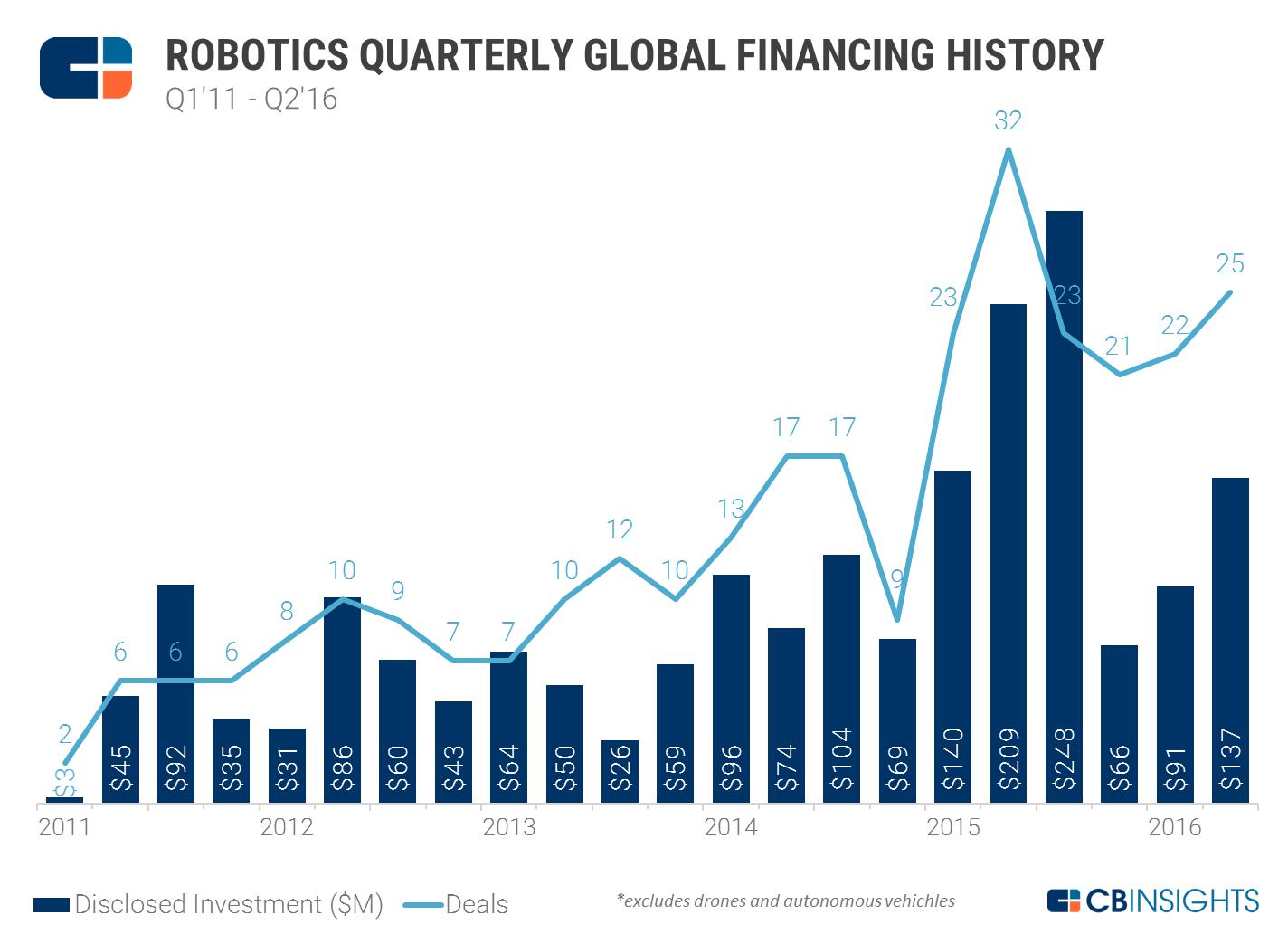 robotics_funding_Q2-16