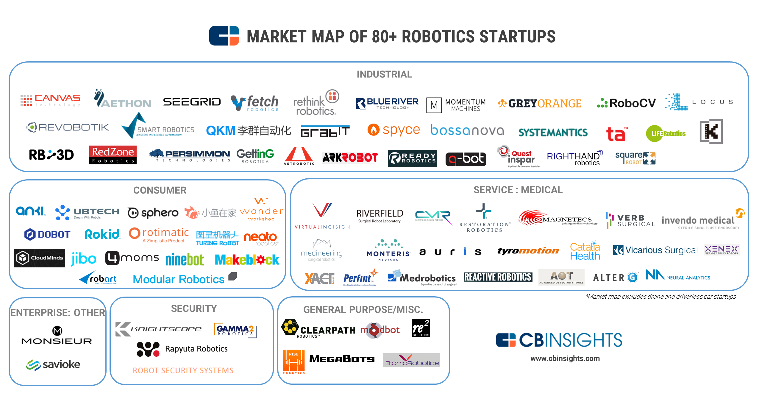 robotics_market_map_20160816