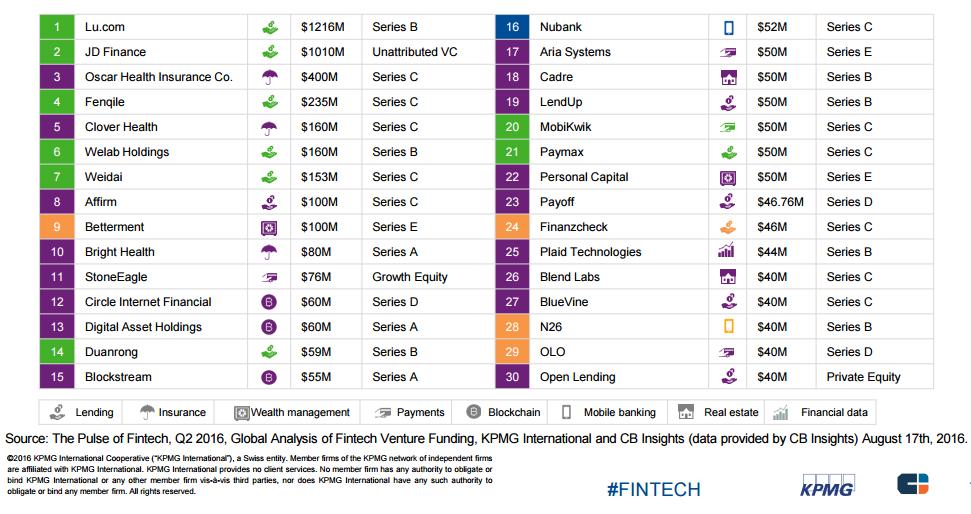 top 50 deals q2'16 fintech report