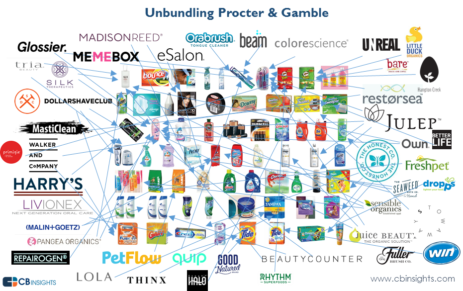 Startups Unbundling the Consumer Packaged Goods Industry