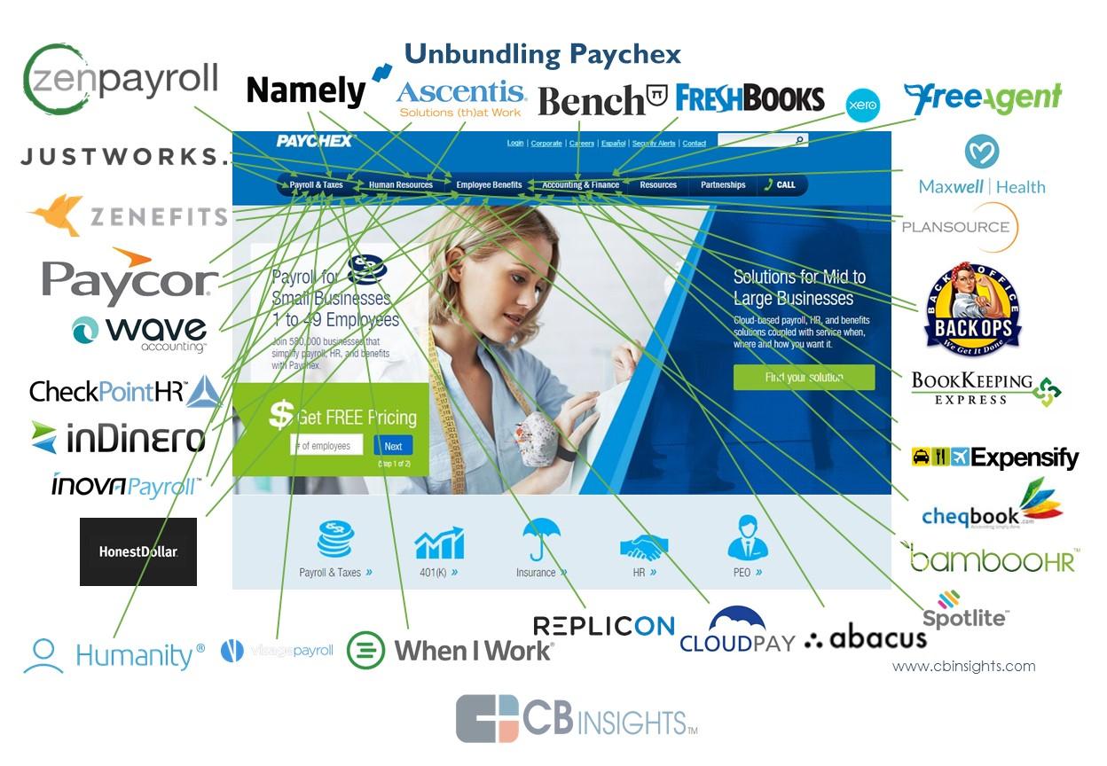 Startups Unbundling Payroll, Insurance and SMB Services