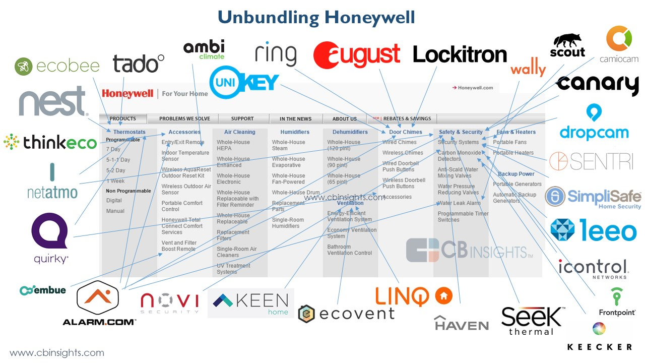 Startups disrupting Honeywell in the smart home