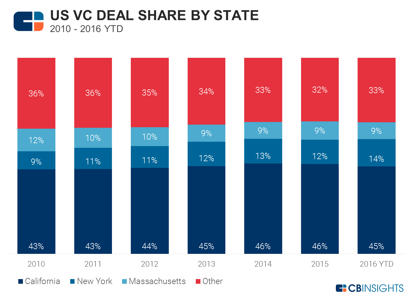 VC deals by state