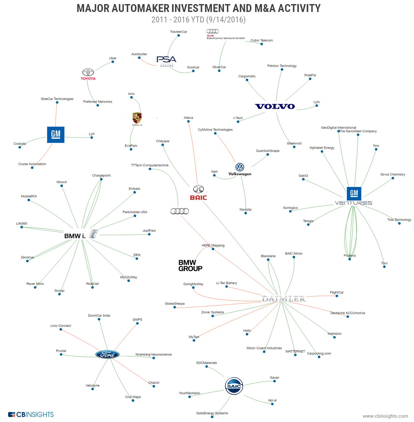 1-auto-corporates-bsg-sep-2016