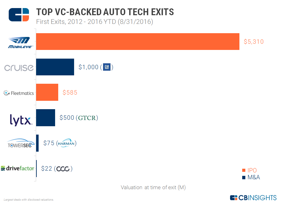 1-vc-backed-auto-tech-exits-aug-2016-1