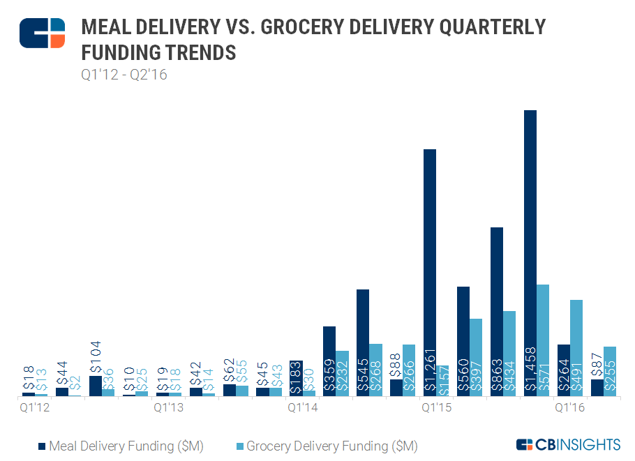 2q16 Meal vs Grocery Funding