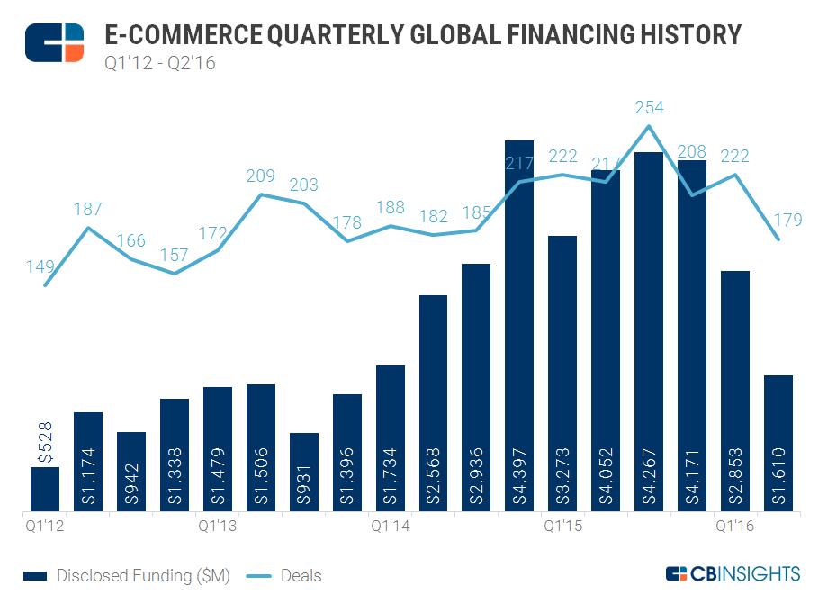 9.9 Ecomm Quarterly Funding