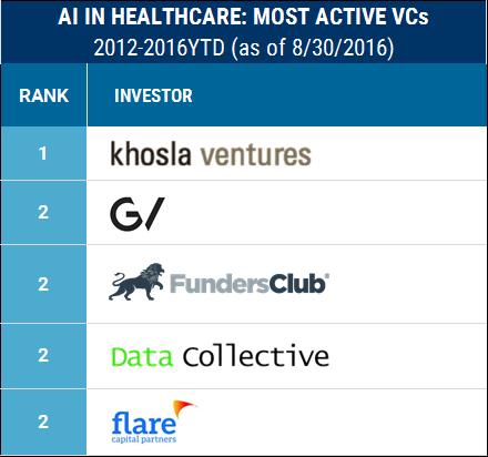 AI_healthcare_active_VCs_1