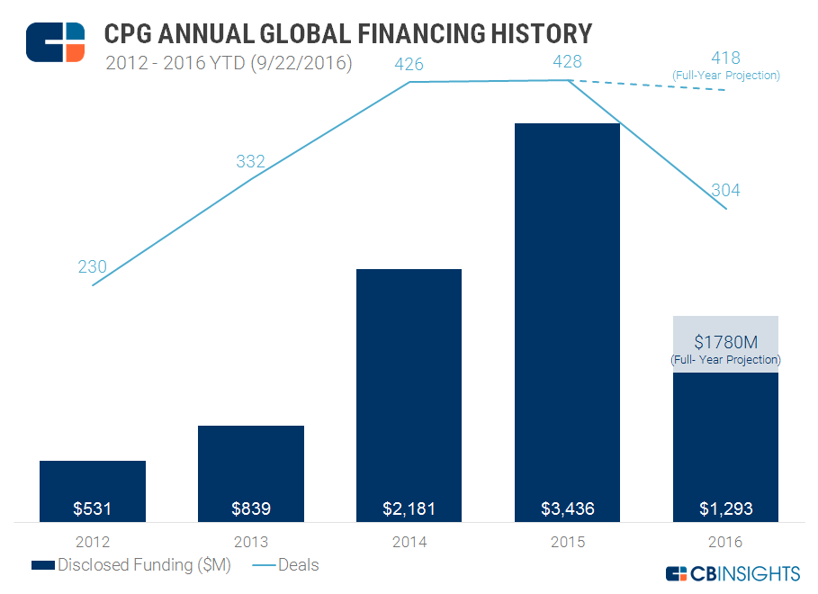 CPG Annual Funding