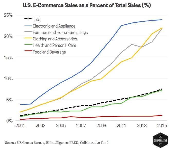 Chart 2 - eCommerce