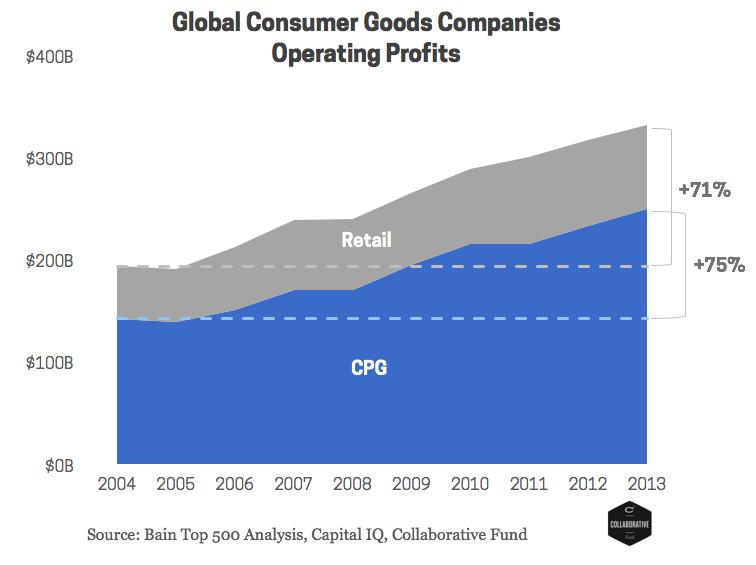 Chart 3 - Profits