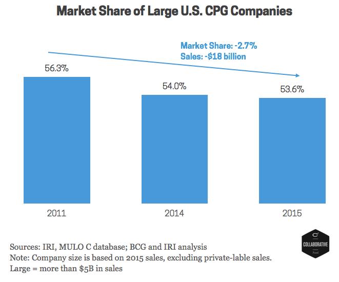 Chart 4 - Market Share