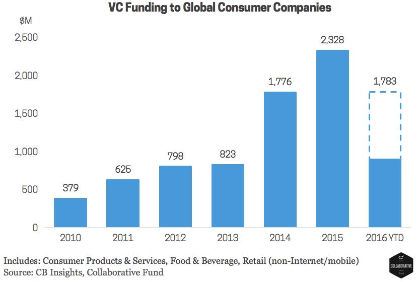 Chart 6 - Funding