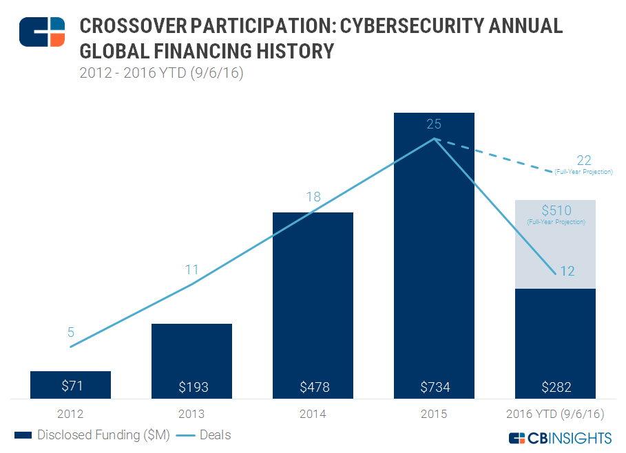 Crossover Cybersecurity Financing 2012-2016YTD