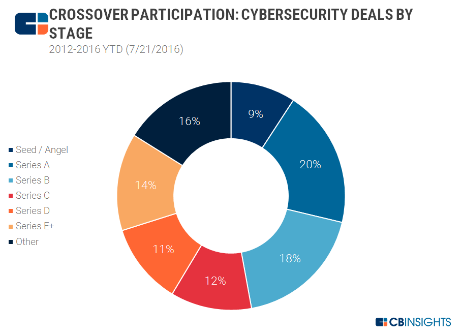 Crossover Participation Cybersecurity Deals By Stage 2012-2016YTD