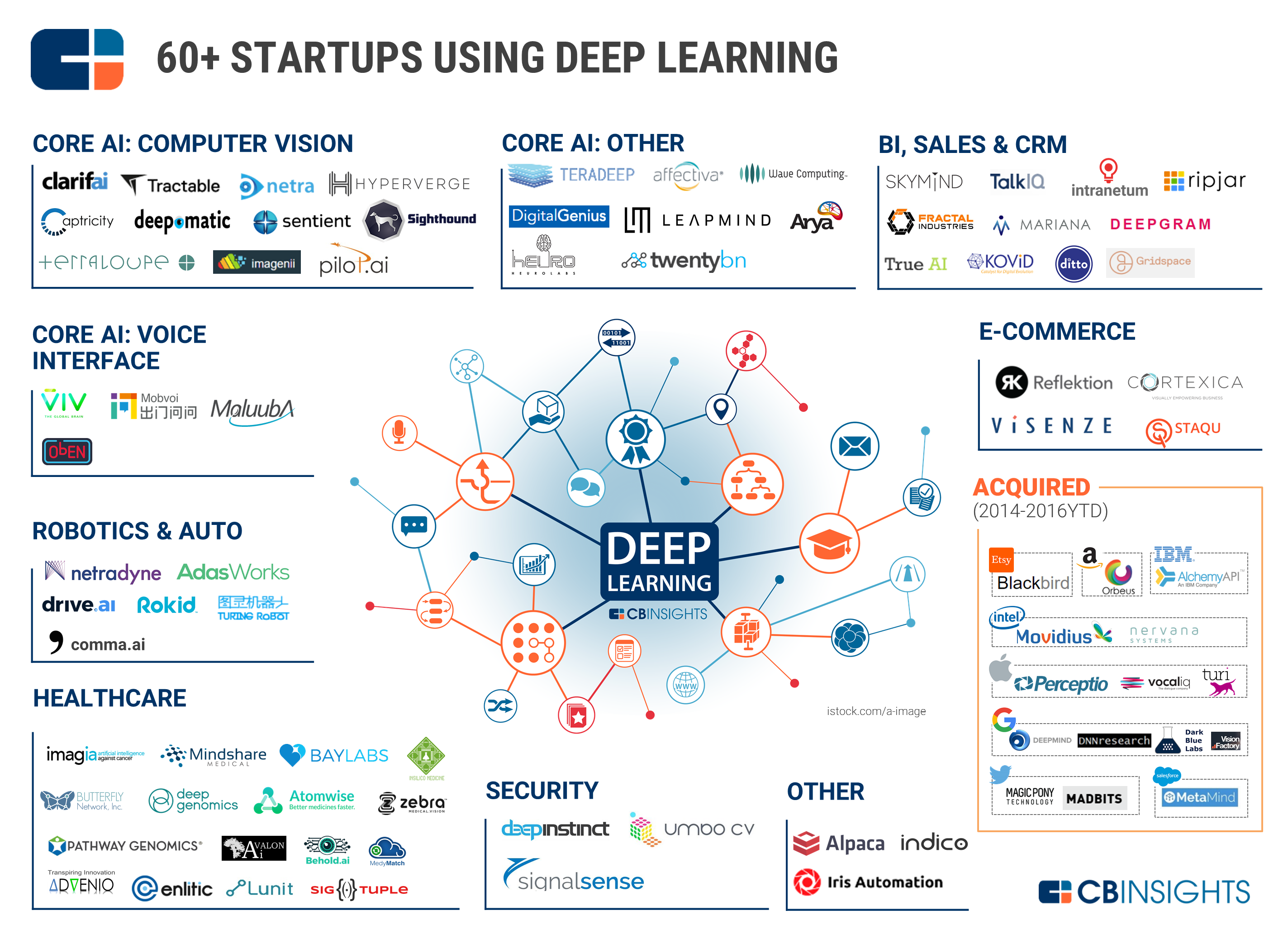 60+ Artificial Intelligence Startups Using Deep Learning