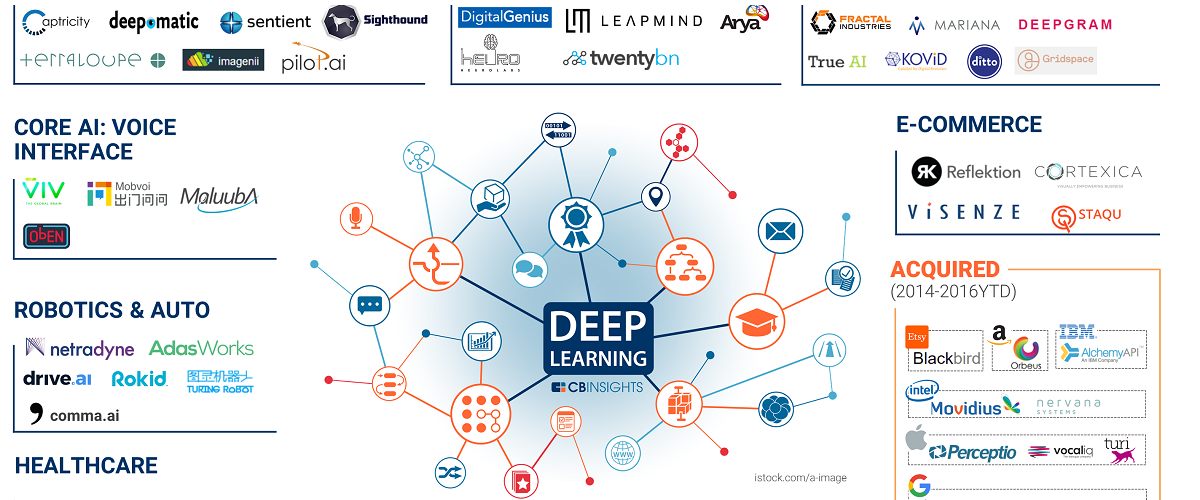 60 Artificial Intelligence Startups Using Deep Learning