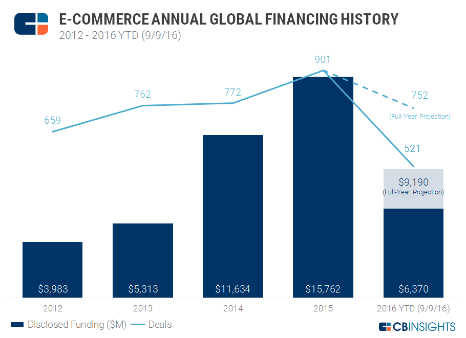 Ecomm Funding 9.9 Annual Chart