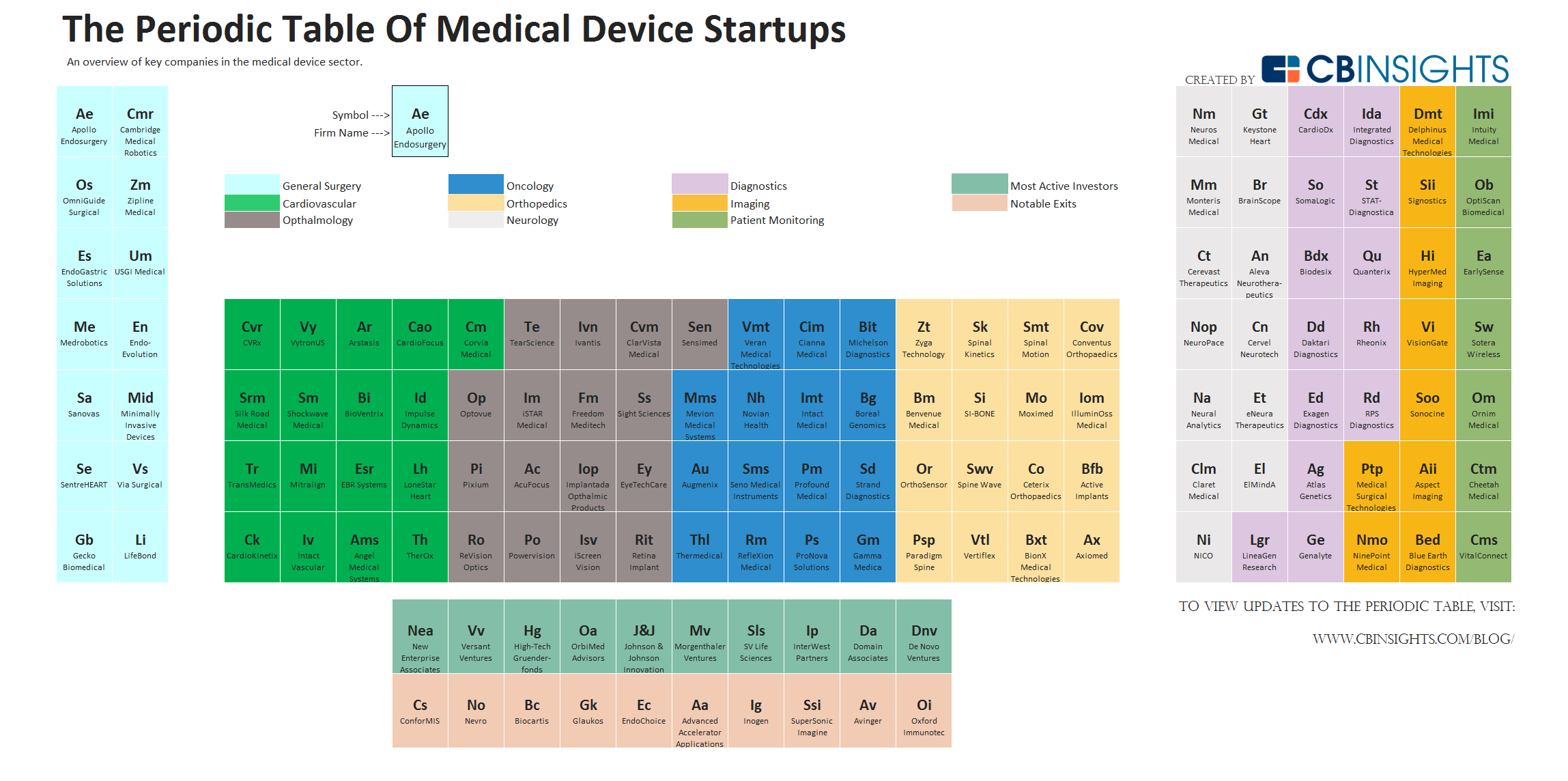 The periodic table of medical devices navigating the periodic table of medical devices gamestrikefo Image collections