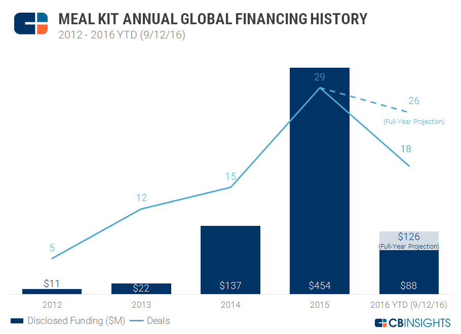 Meal Kit Annual Funding
