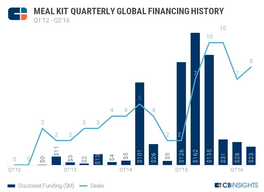 Meal Kit Quarterly Funding