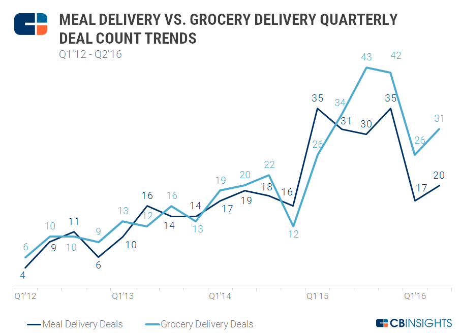 Meal vs Grocery Quarterly Deals 2q16