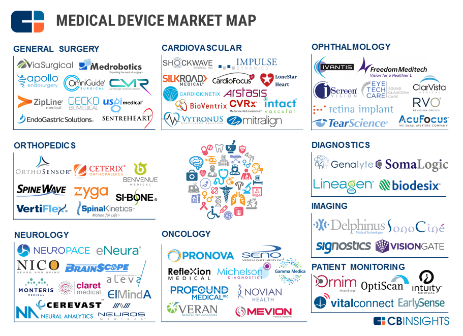 Redefining The Future of Medicine: 72 Medical Device