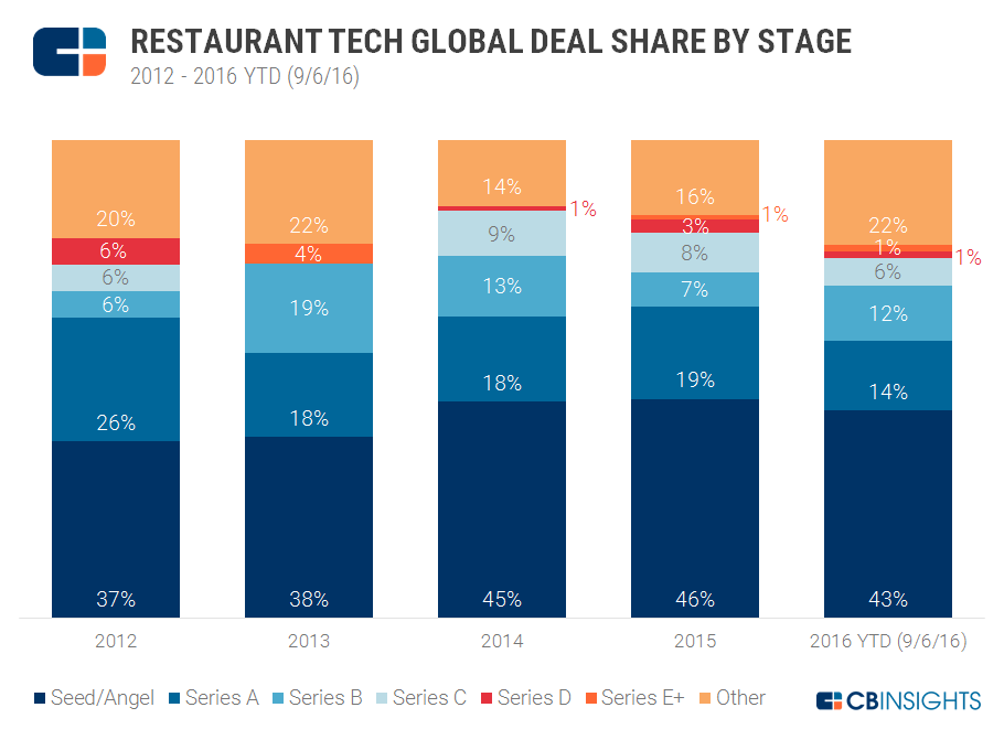 Restaurant Tech By Stage