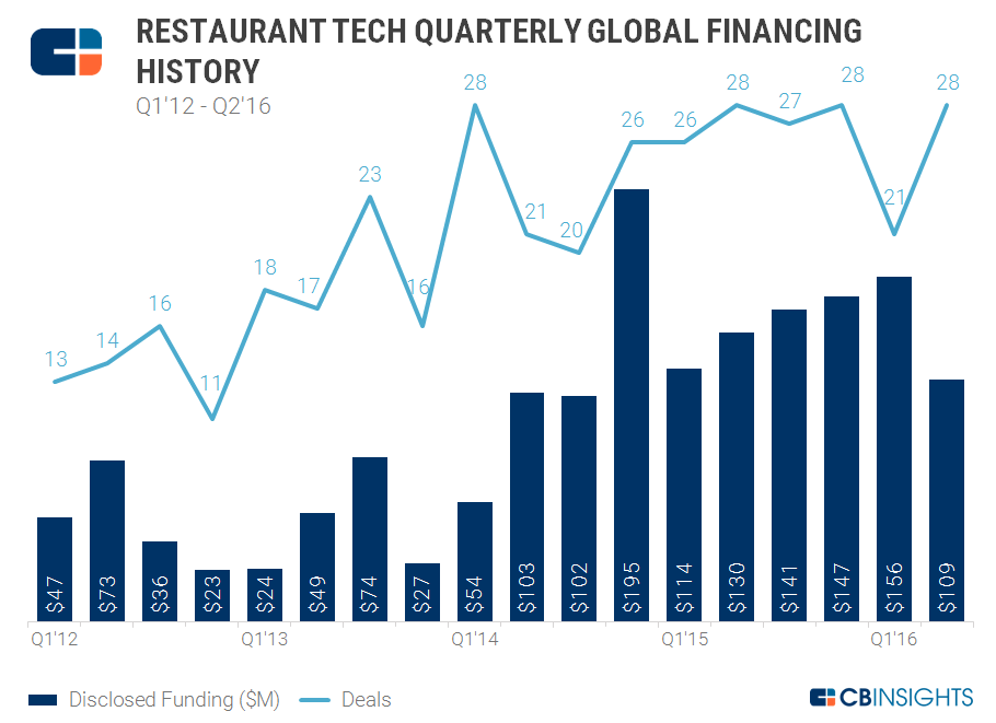 Restaurant Tech Quarterly Funding 2Q16