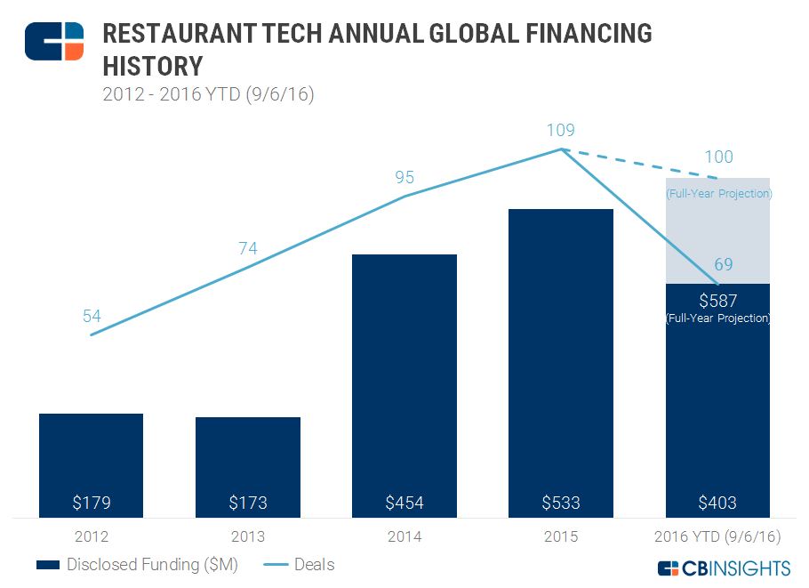 Restaurant tech annual financing