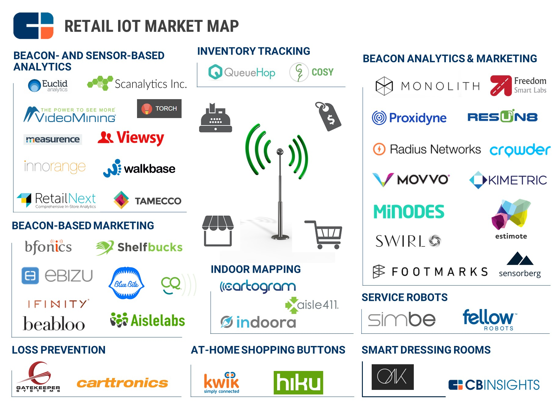 The Iot In Retail Market Map The Beacons Sensors And